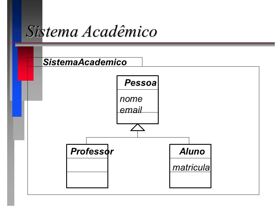Sistema Acadêmico SistemaAcademico Pessoa nome email Professor Aluno