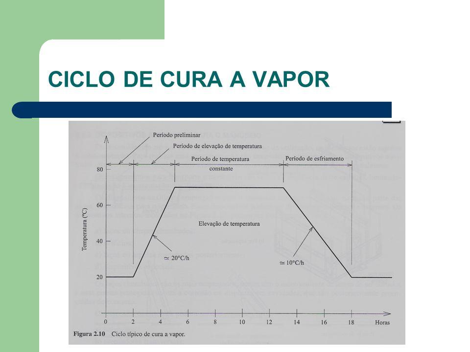 CICLO DE CURA A VAPOR