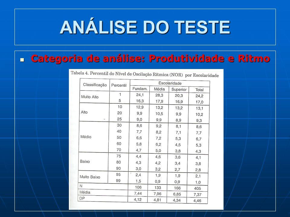 Categoria de análise: Produtividade e Ritmo