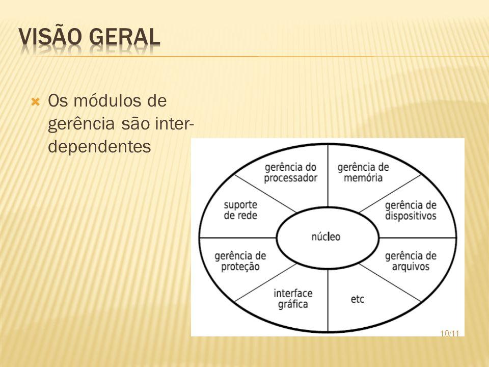 Visão Geral Os módulos de gerência são inter-dependentes