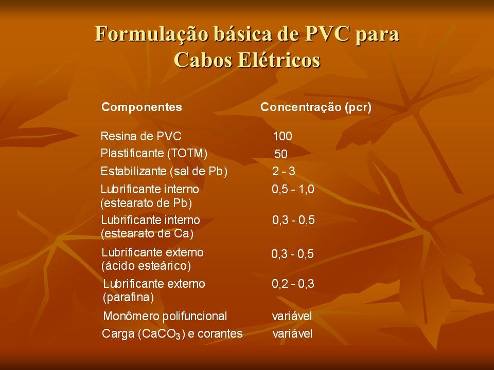 Formulação básica de PVC para Cabos Elétricos