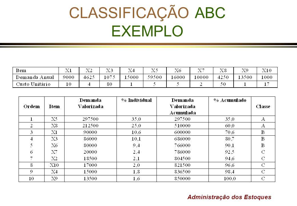CLASSIFICAÇÃO ABC EXEMPLO