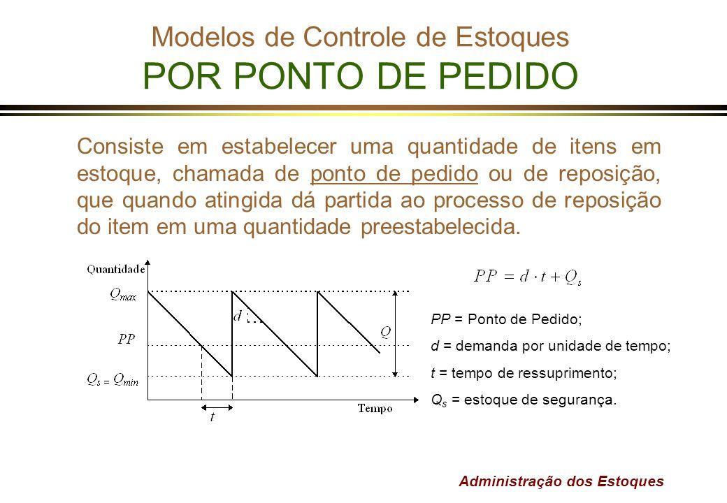 Modelos de Controle de Estoques POR PONTO DE PEDIDO