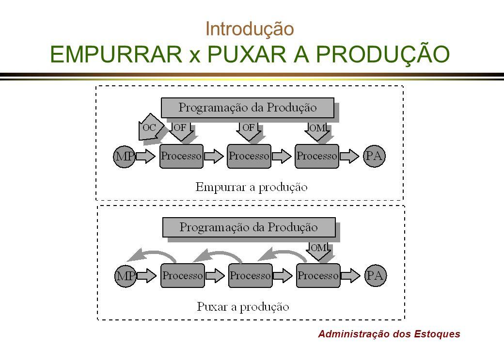 Introdução EMPURRAR x PUXAR A PRODUÇÃO