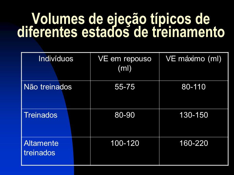Volumes de ejeção típicos de diferentes estados de treinamento