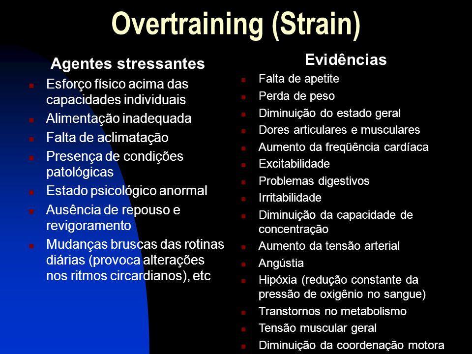 Overtraining (Strain)