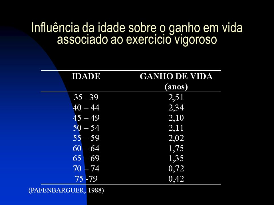 Influência da idade sobre o ganho em vida associado ao exercício vigoroso