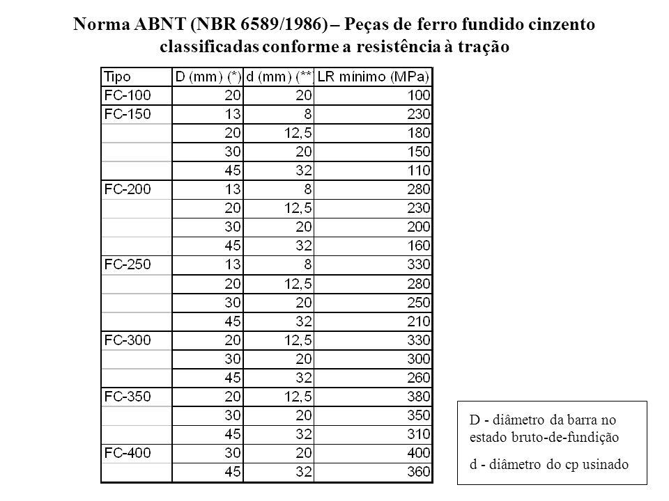 Norma ABNT (NBR 6589/1986) – Peças de ferro fundido cinzento classificadas conforme a resistência à tração