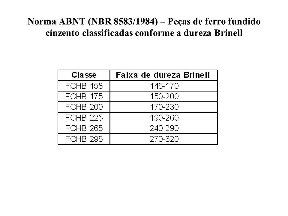 Norma ABNT (NBR 8583/1984) – Peças de ferro fundido cinzento classificadas conforme a dureza Brinell