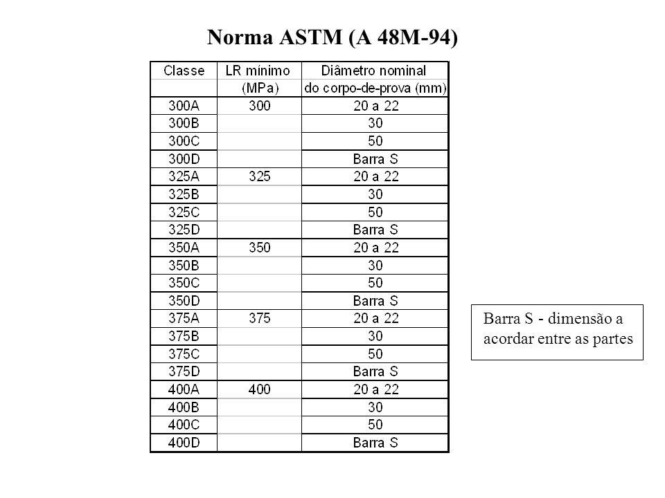 Norma ASTM (A 48M-94) Barra S - dimensão a acordar entre as partes