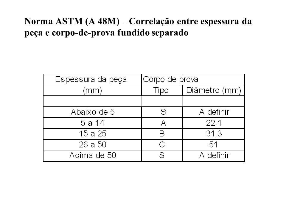 Norma ASTM (A 48M) – Correlação entre espessura da peça e corpo-de-prova fundido separado