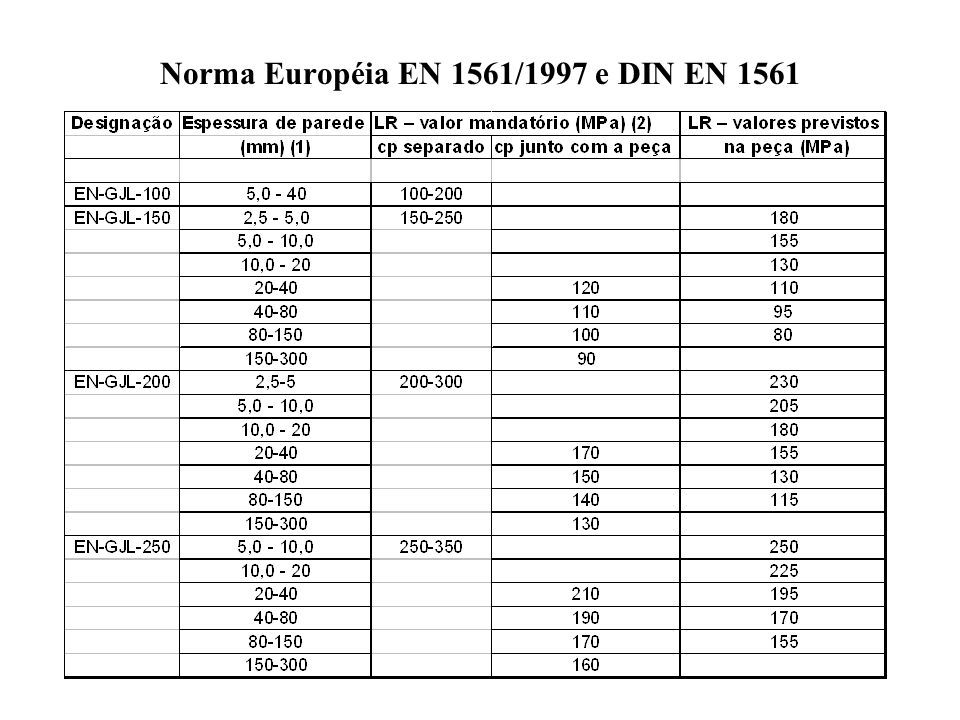 Norma Européia EN 1561/1997 e DIN EN 1561