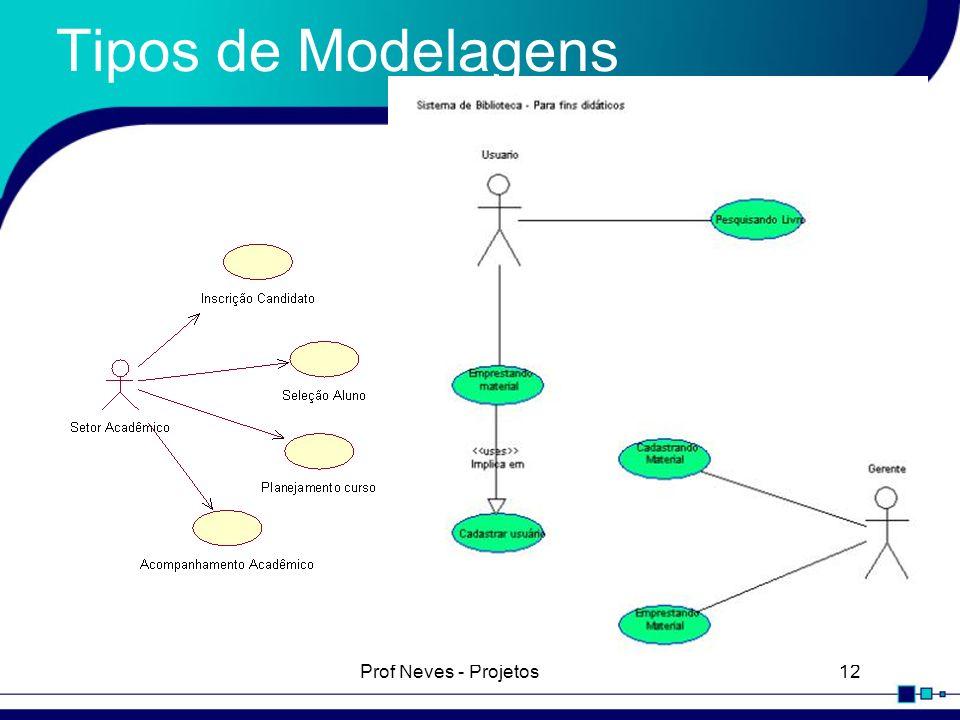 Tipos de Modelagens Prof Neves - Projetos