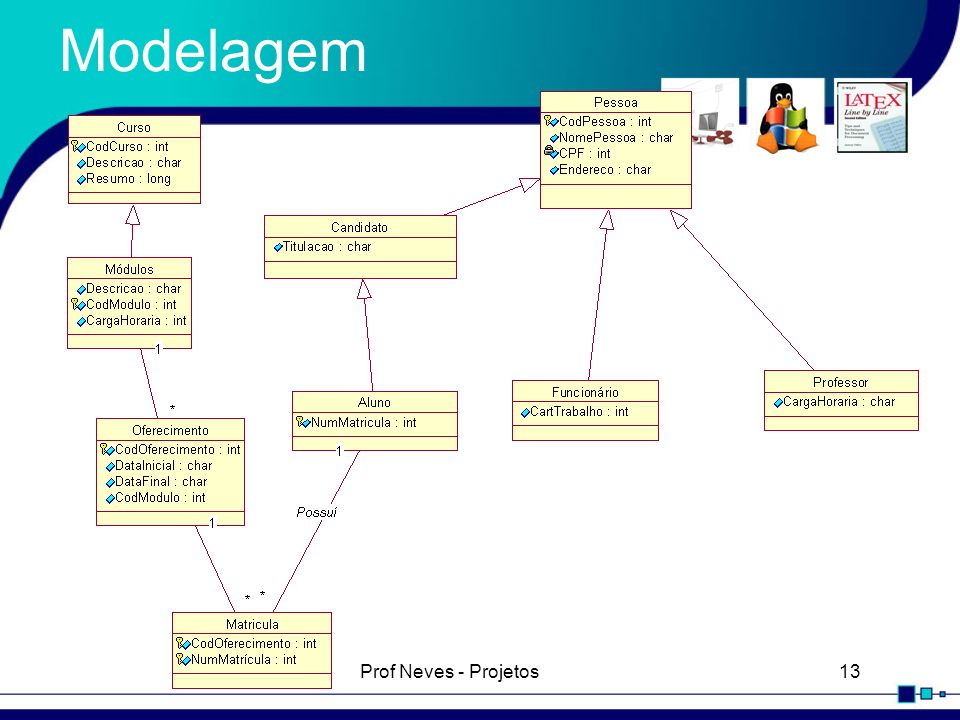 Modelagem Prof Neves - Projetos