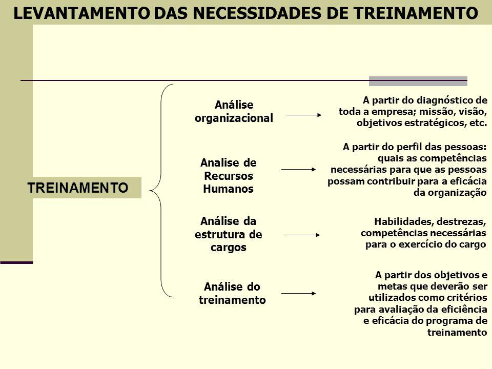 LEVANTAMENTO DAS NECESSIDADES DE TREINAMENTO