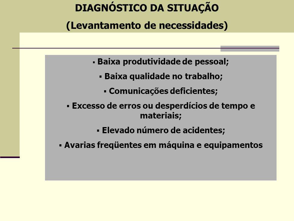 DIAGNÓSTICO DA SITUAÇÃO (Levantamento de necessidades)