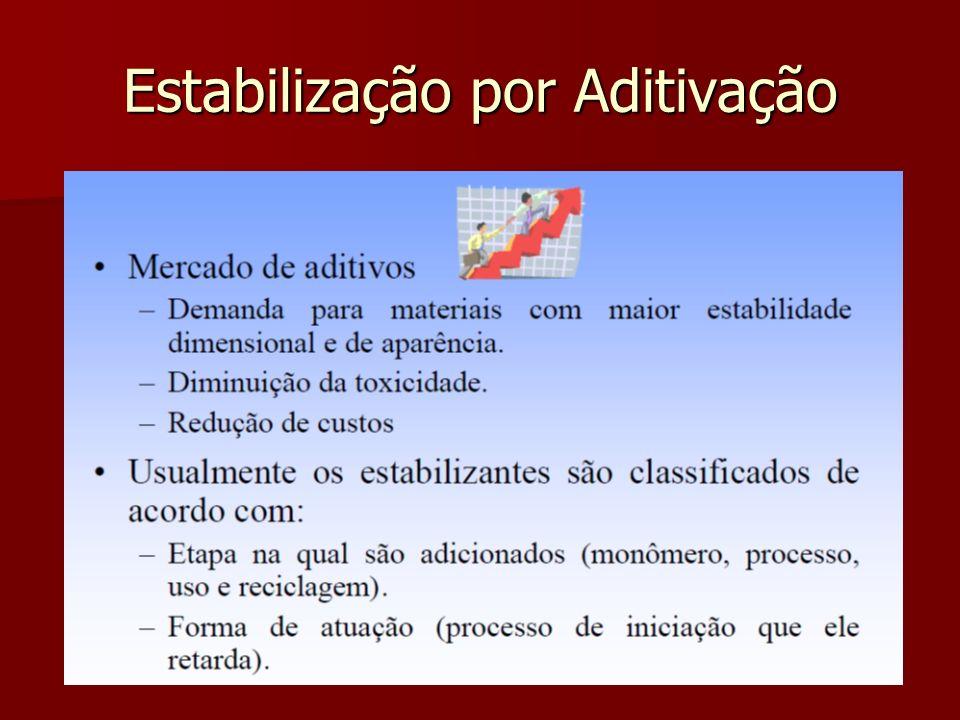 Estabilização por Aditivação