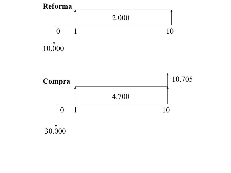Reforma 2.000 1 10 10.000 10.705 Compra 4.700 1 10 30.000