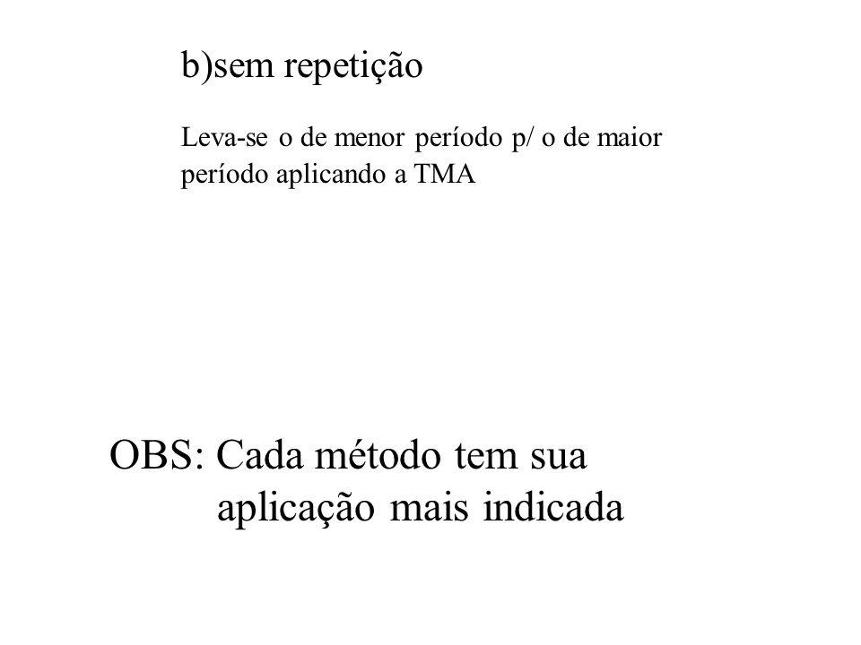 OBS: Cada método tem sua aplicação mais indicada