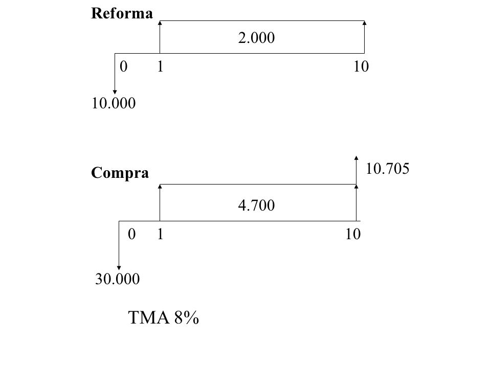 Reforma 2.000 1 10 10.000 10.705 Compra 4.700 1 10 30.000 TMA 8%