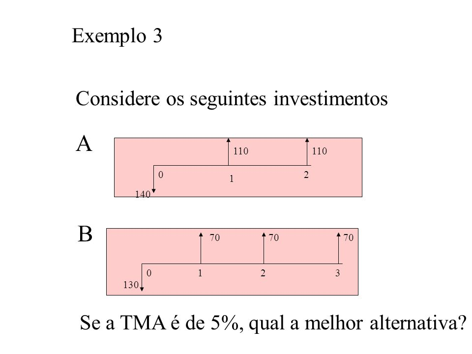 A B Exemplo 3 Considere os seguintes investimentos
