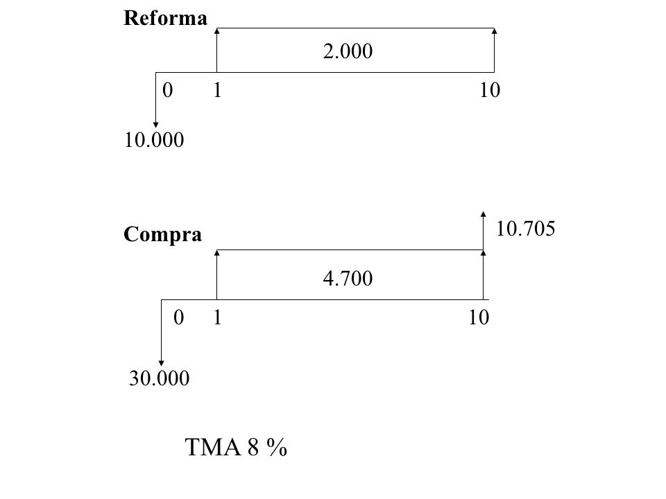 Reforma 2.000 1 10 10.000 10.705 Compra 4.700 1 10 30.000 TMA 8 %