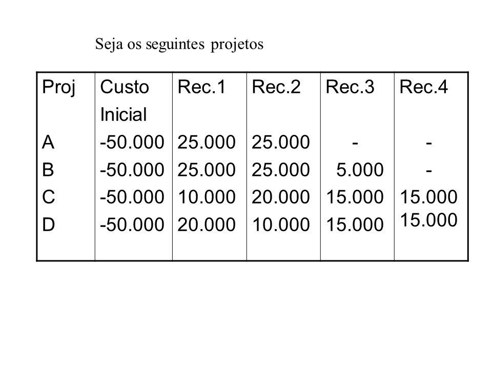Proj A B C D Custo Inicial -50.000 Rec.1 25.000 10.000 20.000 Rec.2
