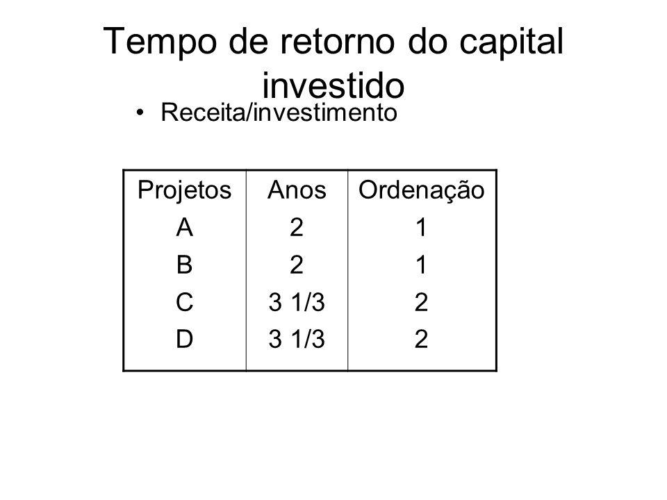 Tempo de retorno do capital investido