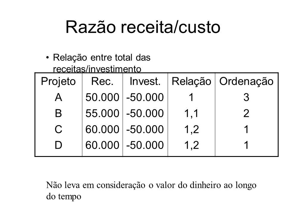 Razão receita/custo Projeto A B C D Rec. 50.000 55.000 60.000 Invest.