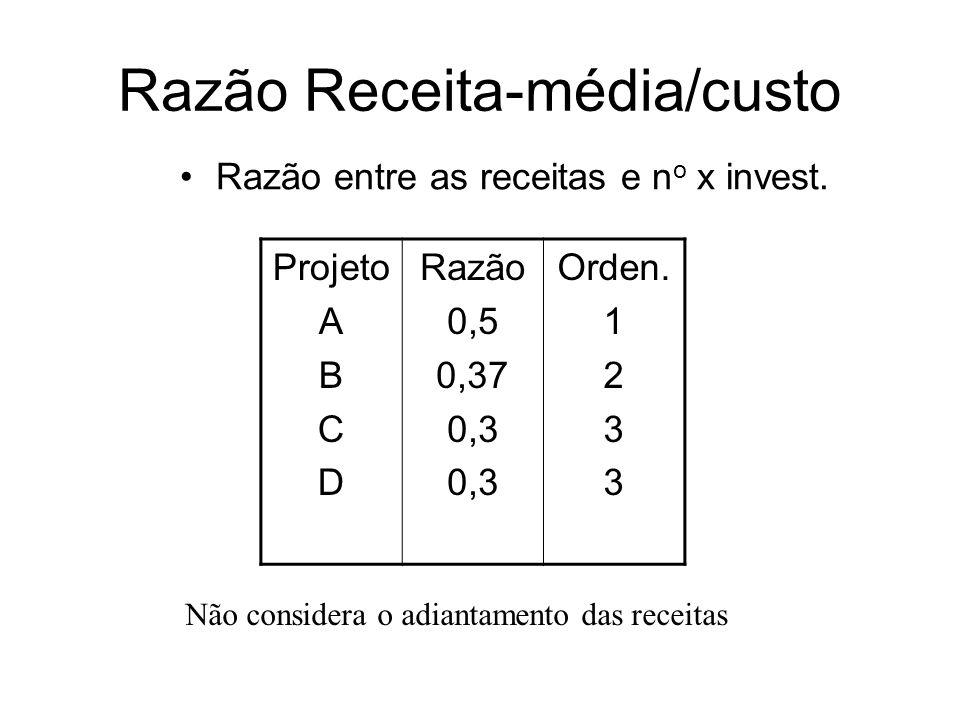 Razão Receita-média/custo