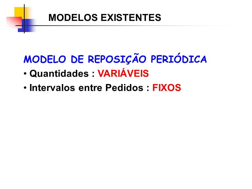 MODELOS EXISTENTES MODELO DE REPOSIÇÃO PERIÓDICA. Quantidades : VARIÁVEIS.