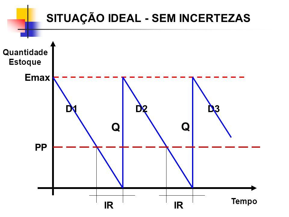 SITUAÇÃO IDEAL - SEM INCERTEZAS