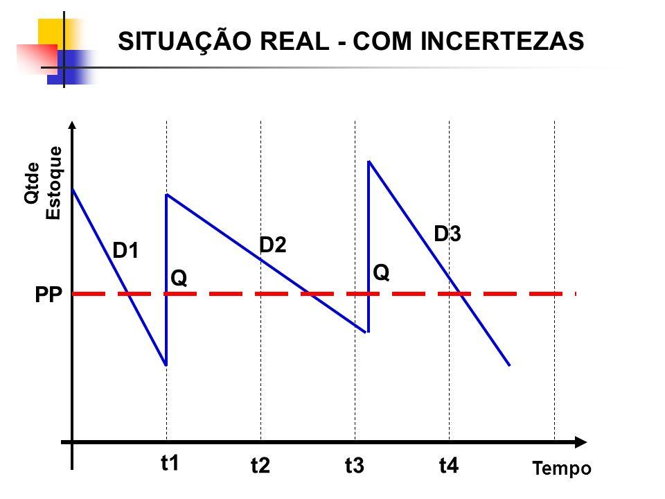 SITUAÇÃO REAL - COM INCERTEZAS