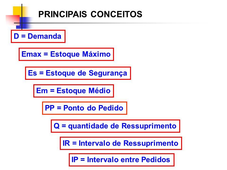 PRINCIPAIS CONCEITOS D = Demanda Emax = Estoque Máximo