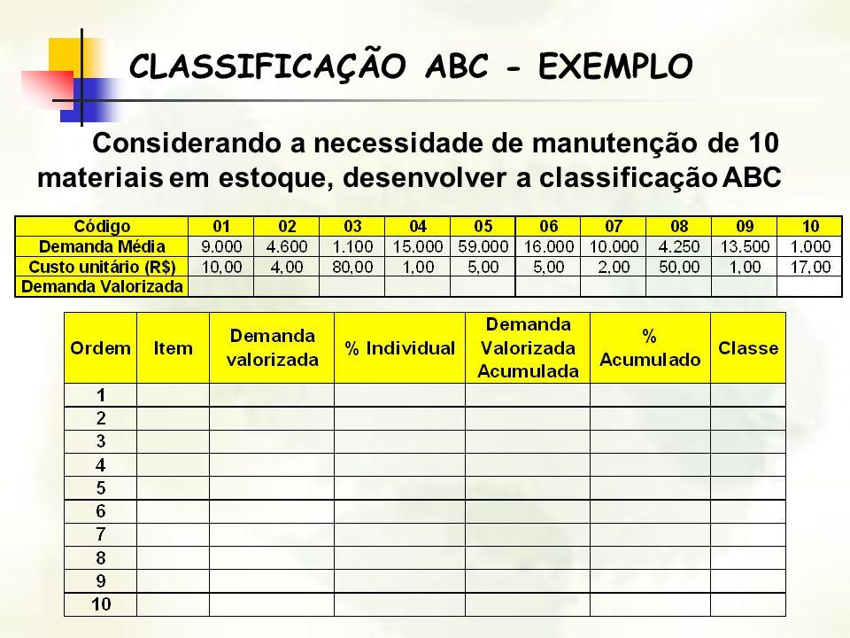 CLASSIFICAÇÃO ABC - EXEMPLO