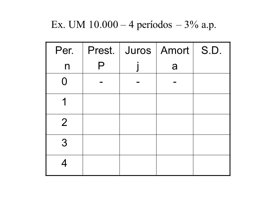 Ex. UM 10.000 – 4 períodos – 3% a.p. Per. n Prest. P Juros j Amort a S.D. - 1 2 3 4