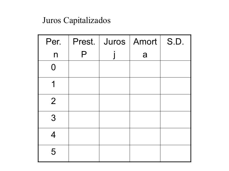 Juros Capitalizados Per. n Prest. P Juros j Amort a S.D. 1 2 3 4 5