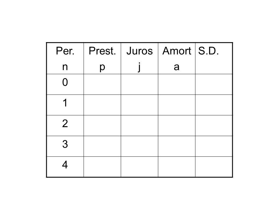 Per. n Prest. p Juros j Amort a S.D. 1 2 3 4