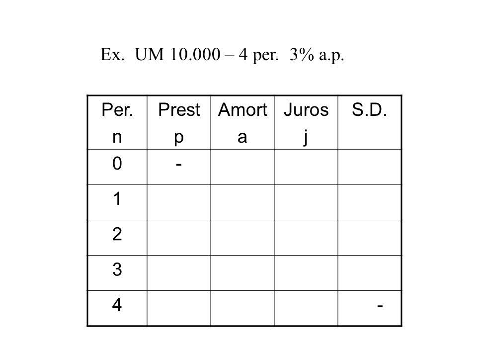 Ex. UM 10.000 – 4 per. 3% a.p. Per. n Prest p Amort a Juros j S.D. - 1 2 3 4