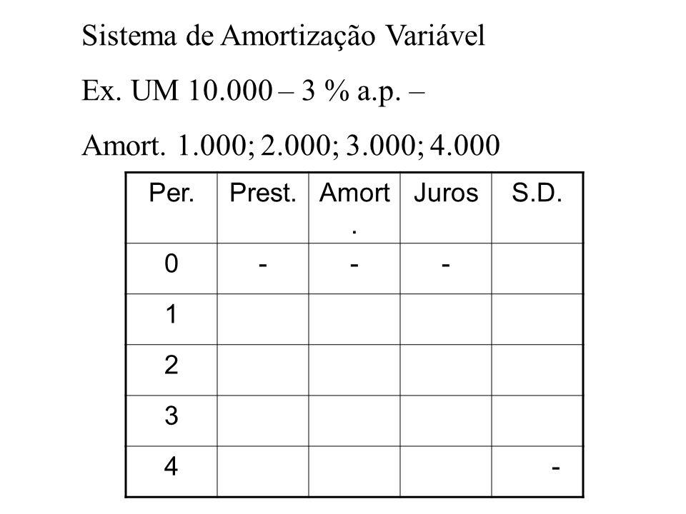 Sistema de Amortização Variável Ex. UM 10.000 – 3 % a.p. –
