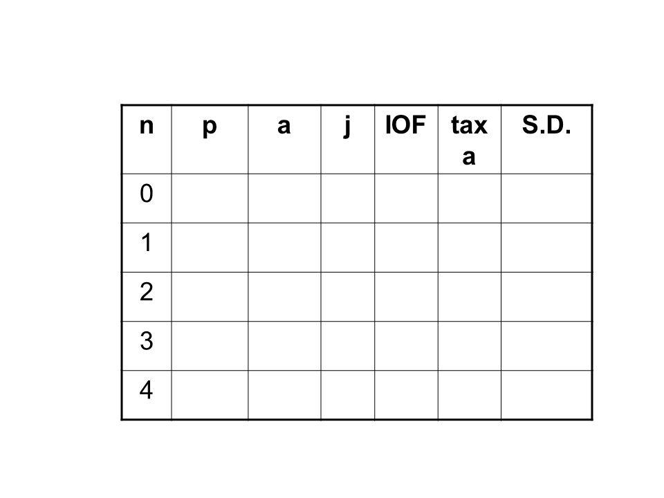 n p a j IOF taxa S.D. 1 2 3 4