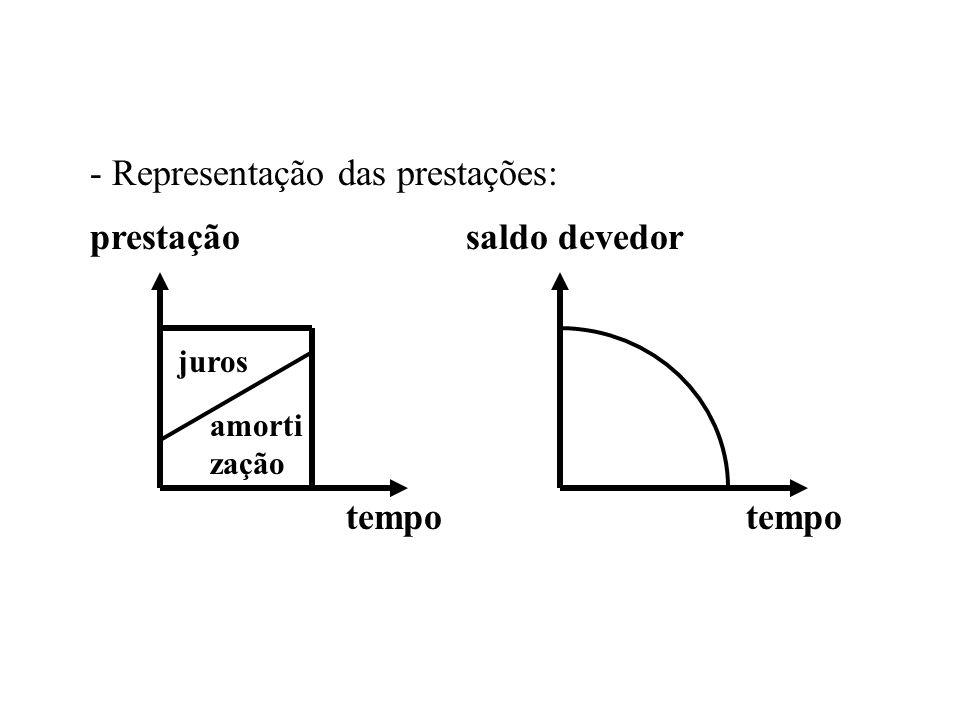 - Representação das prestações: