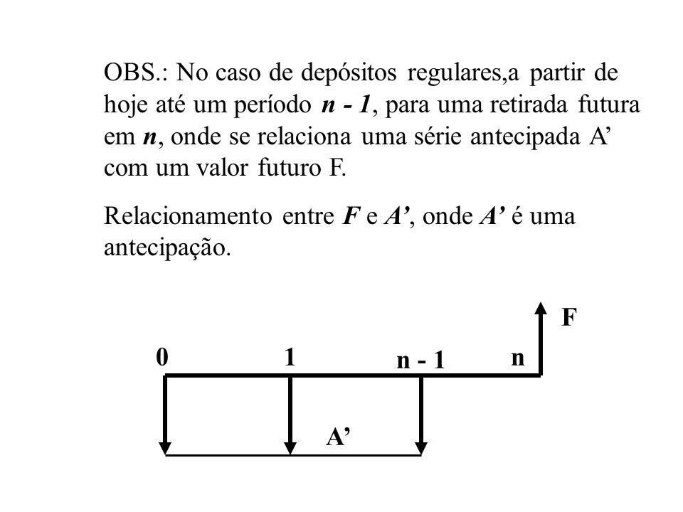 OBS.: No caso de depósitos regulares,a partir de hoje até um período n - 1, para uma retirada futura em n, onde se relaciona uma série antecipada A' com um valor futuro F.