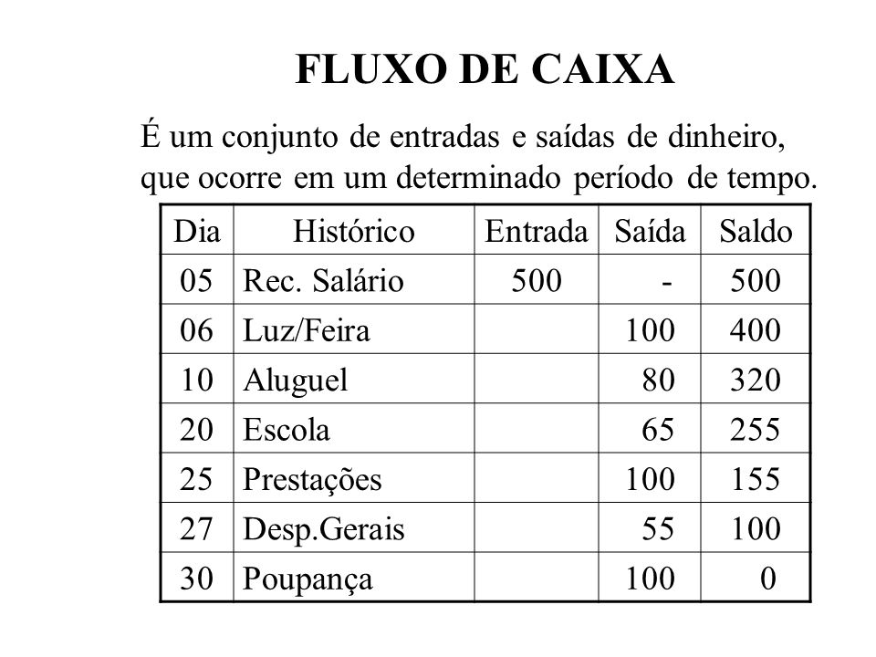 FLUXO DE CAIXAÉ um conjunto de entradas e saídas de dinheiro, que ocorre em um determinado período de tempo.