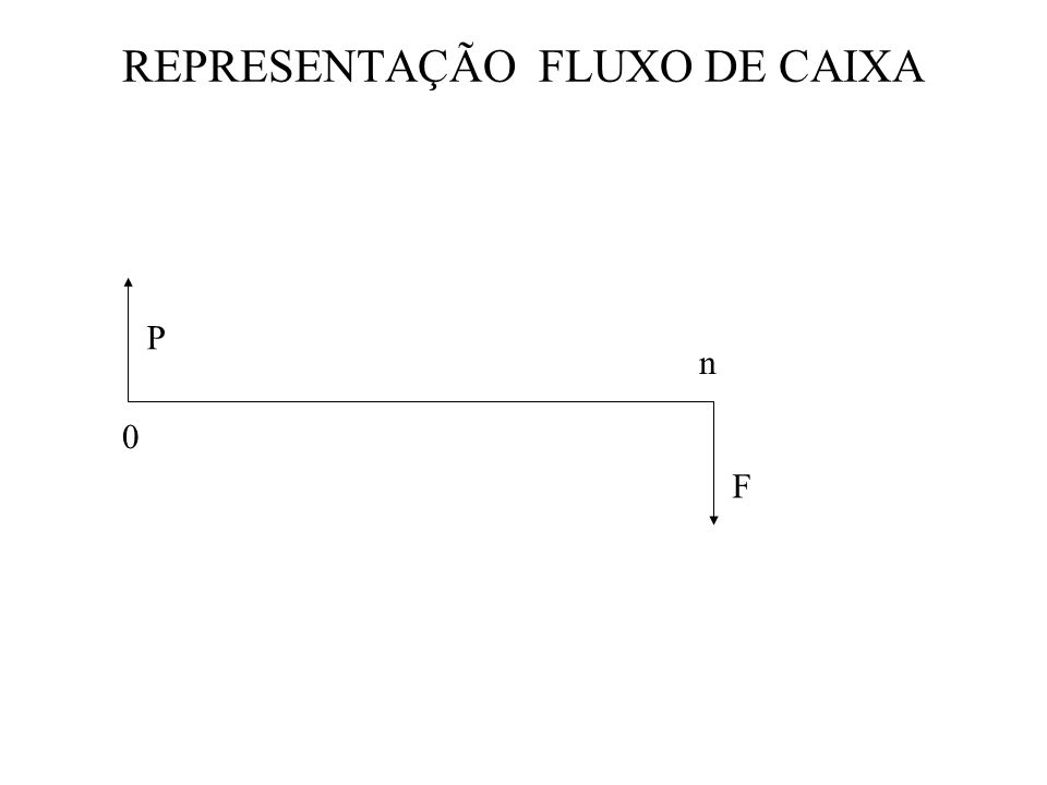 REPRESENTAÇÃO FLUXO DE CAIXA