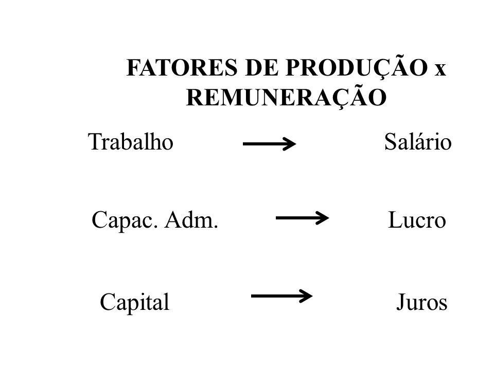FATORES DE PRODUÇÃO x REMUNERAÇÃO