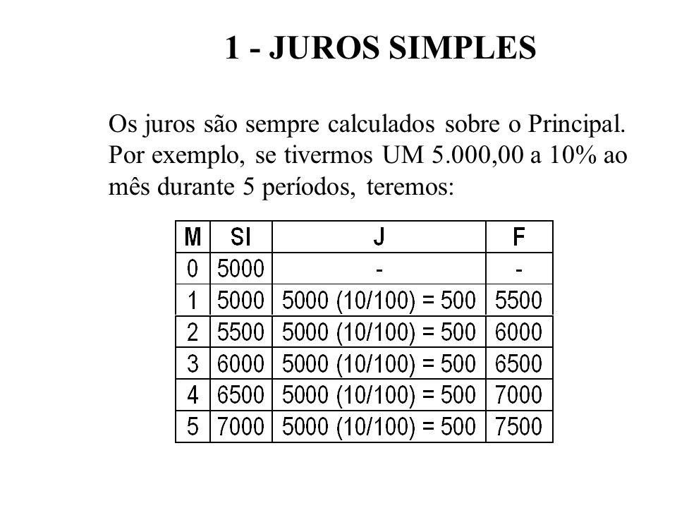 1 - JUROS SIMPLES Os juros são sempre calculados sobre o Principal.