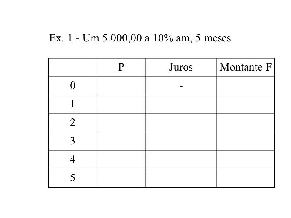 Ex. 1 - Um 5.000,00 a 10% am, 5 meses P Juros Montante F - 1 2 3 4 5