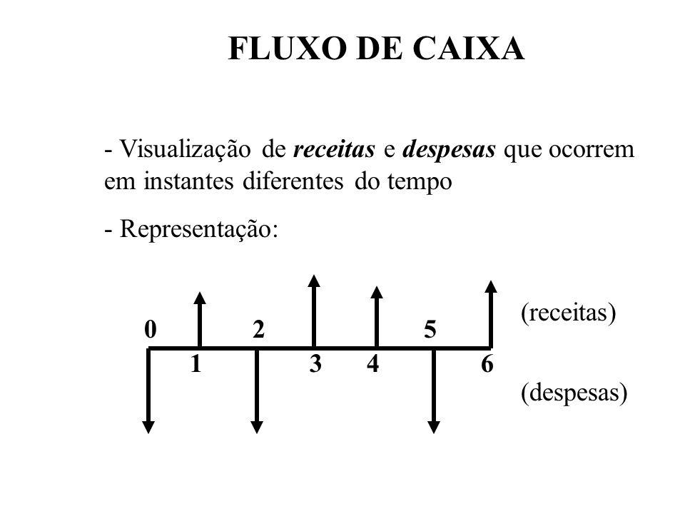 FLUXO DE CAIXA - Visualização de receitas e despesas que ocorrem em instantes diferentes do tempo. - Representação: