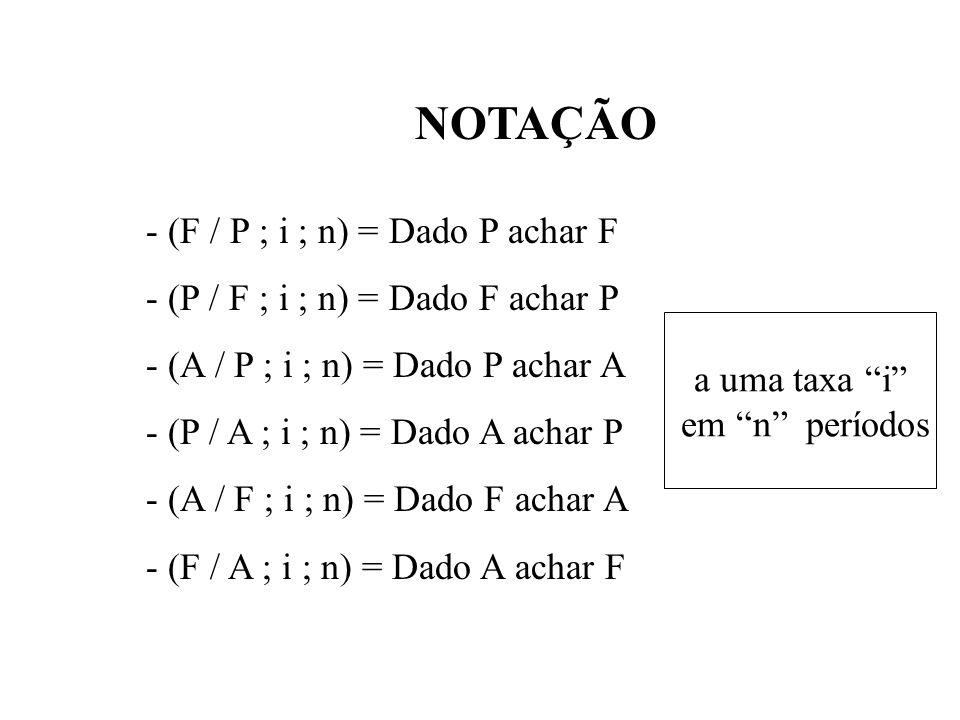 NOTAÇÃO - (F / P ; i ; n) = Dado P achar F